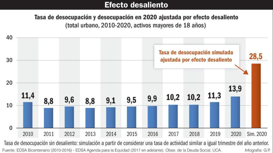 20210529_desocupacion_tasa_gp_g