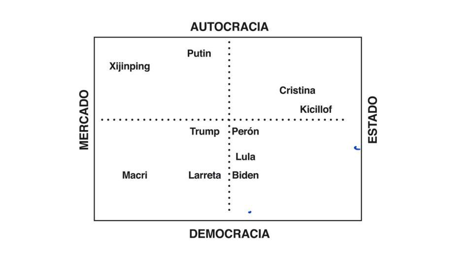 Mercado-Estado y autocracia-democracia.