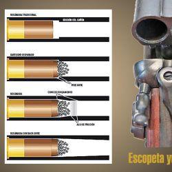 Gráfico de una recámara tradicional (arriba). La segunda muestra el free bore (espacio libre); la tercera, el cono de forzamiento, y la inferior la configuración del back bore. En las yuxtapuestas las bocas de fuego se acercan y esto provoca que las trayectorias se crucen a unos 36 m.