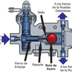 Una simple bola metálica es la artífice principal de las acciones de ayuda electrónica del sistema de Arranque en Pendiente: se posiciona dentro de un conducto según la inclinación del vehículo.