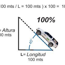 El gráfico muestra cómo subir una pendiente de 100 x 100 metros.