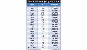 20210731_padron_electoral_edad_infografiagp_g