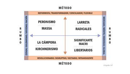 Rumbo y método: a quien le toque gobernar tendrá que desarrollar la capacidad de comprensión del otro-