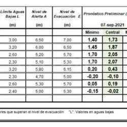 A pesar de esta pequeña creciente, el pronòstico del INA no es para nada alentador.