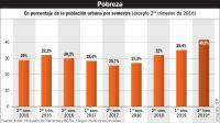 20210911_pobreza_infografiagp_g