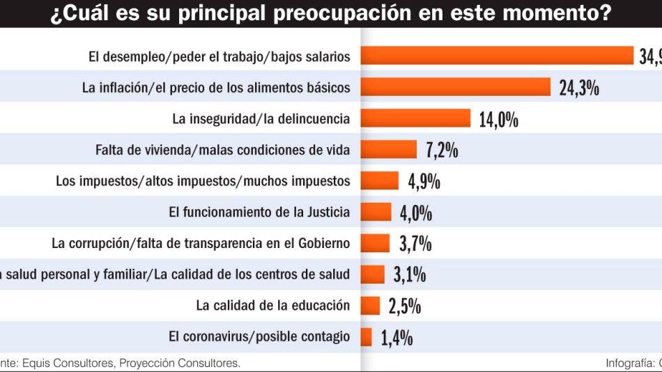 20210925_preocupacion_encuesta_gp_g