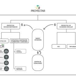 El Plan Estratégico se basará entonces en trabajar tanto en nuestros programas de Economía Circular como los proyectos de la ONG. | Foto:PROYECTAR