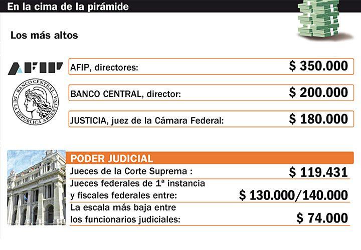 Según un relevamiento de PERFIL, Abad duplica el sueldo de Macri. Los ministros de la Corte y jueces federales también están en el tope.
