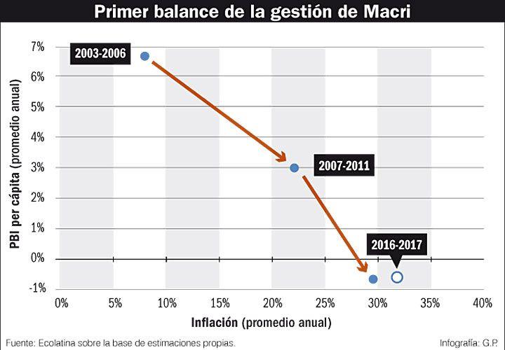 Primer balance de la gestión de Macri.