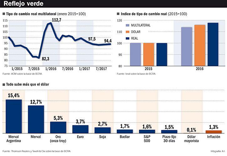 Esperan que suba 16% hasta los $ 18, con una inflación proyectada de 20%. Por las tasas altas, analistas aseguran que no conviene comprar.