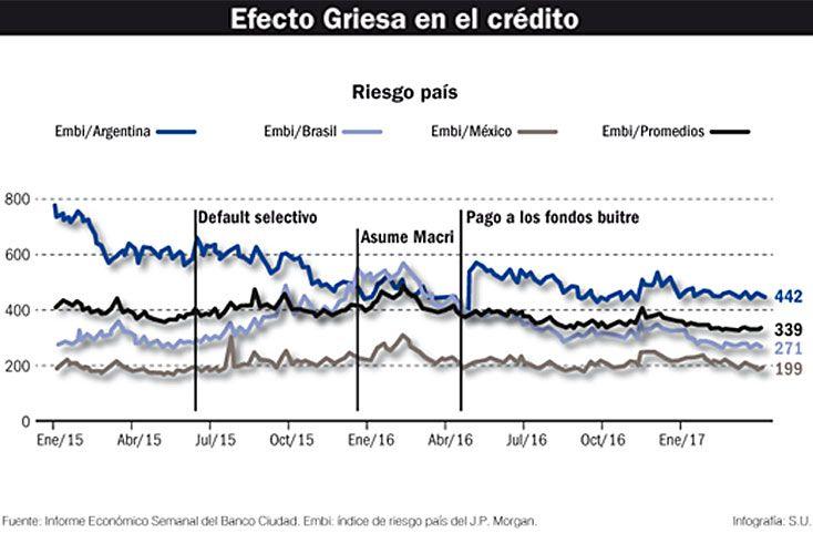 El fin del litigio en Nueva York abarató el crédito y sin cepo entran más capitales de corto plazo que desembolsos directos.