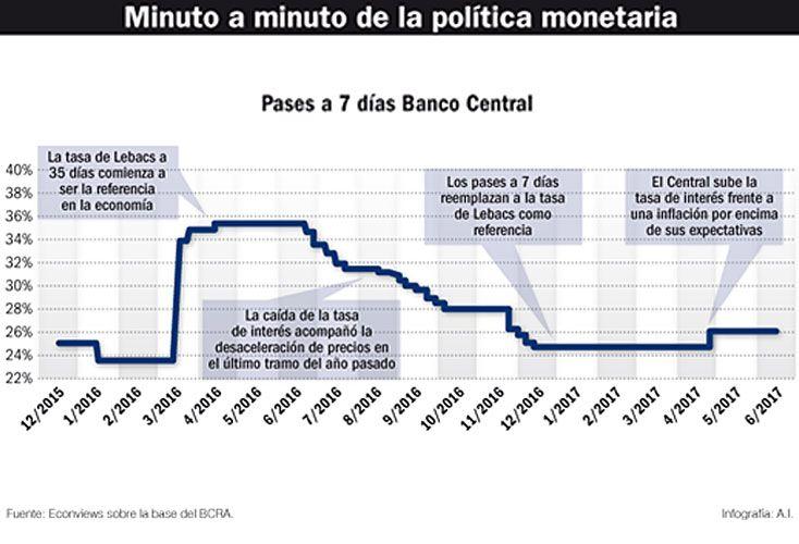 """El presidente del Banco Central asegura que """"seguirán firmes"""", pero en el mercado creen que habrá recortes dentro de un mes."""