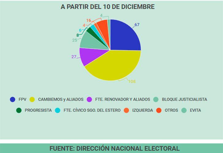 Composición de la Cámara de senadores y diputados