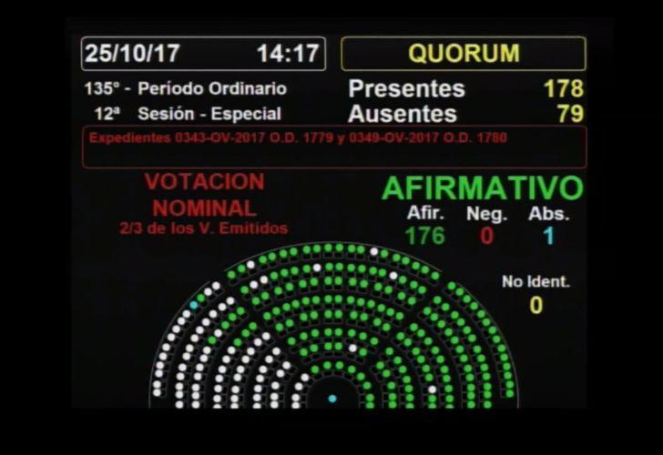 Diputados votaron por el desafuero de Julio De Vido.