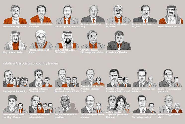 Gráfico. Los rostros de los poderosos del mundo que aparecieron en los ducmentos de Panamá.