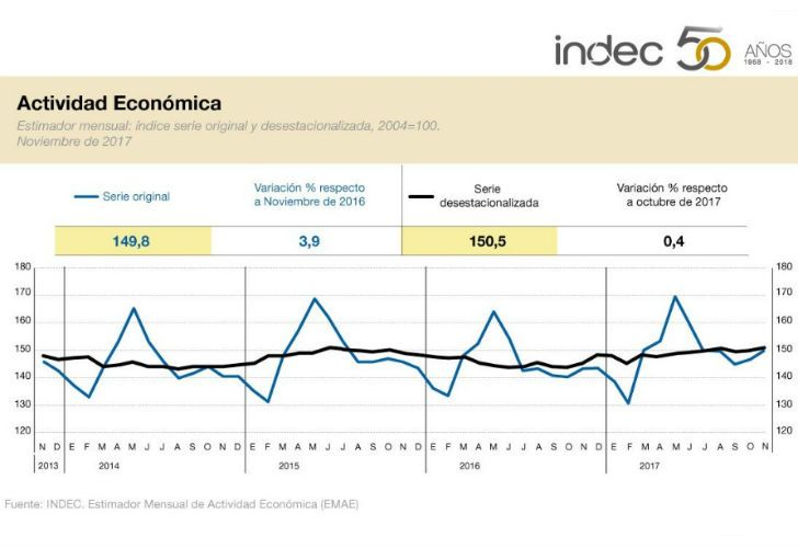 La actividad económica muestra una desacealeración a fin de año