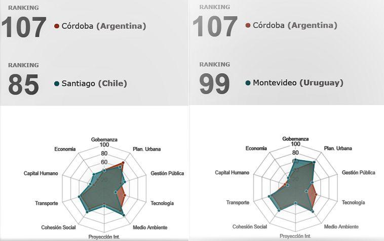 CON QUIEN COMPITE LA DOCTA. Perfiles de desarrollo de Córdoba versus Montevideo y Santiago de Chile