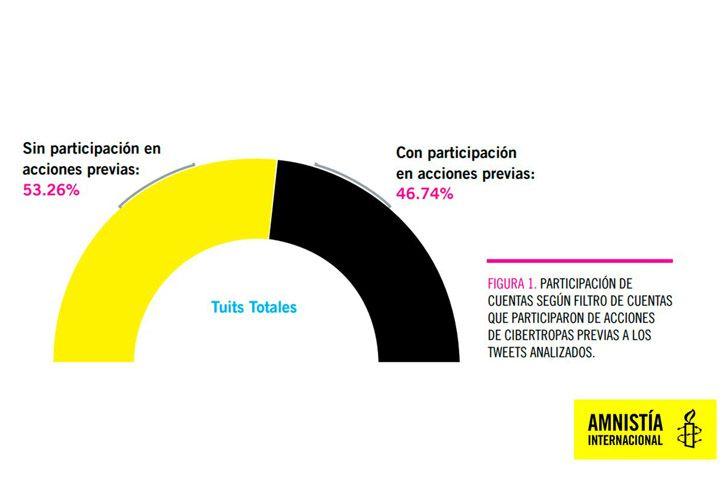 Las cuentas analizadas por Amnistía se dividen entre las que tienen participación previa (46,74%- supuestos usuarios que la ONG ya había detectado e identificado en ataques previos) y los que no tienen presencia previa (53,26%)