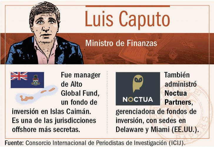 Infografía. Luis Caputo.