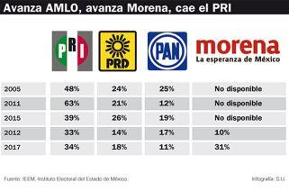 El triunfo de López Obrador