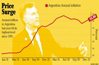 Argentina records highest inflation rate since 1991
