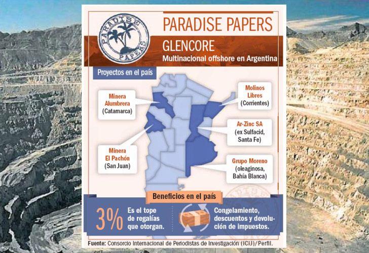 Los emprendimientos de Glencore en Argentina