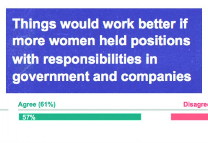In Argentina only 26% of people disagreed about the benefits of women leadership.
