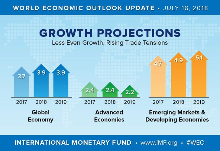 The IMF has warned of rising risks to global growth amid trade tensions.