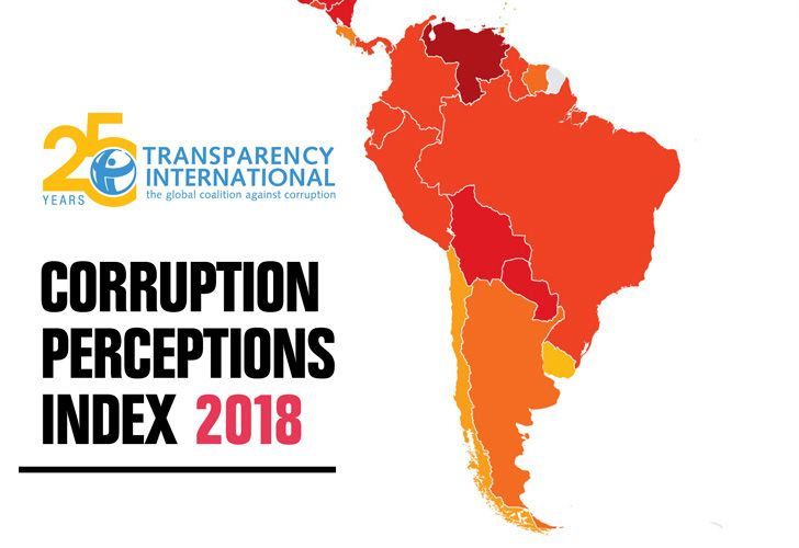 The country received a score of '40' in the 2018 Corruption Perceptions Index produced by Transparency International, failing to improve on its ranking from the previous year.